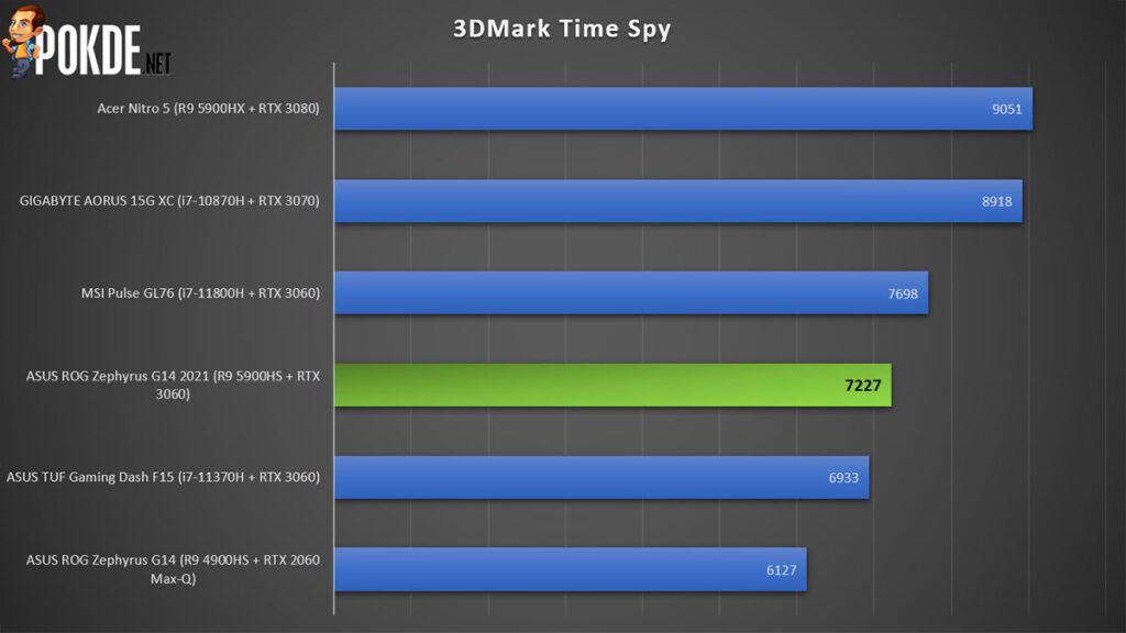 ASUS ROG Zephyrus G14 2021 Review 3DMark Time Spy