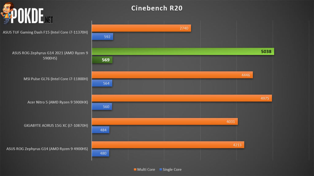 ASUS ROG Zephyrus G14 2021 Review Cinebench R20