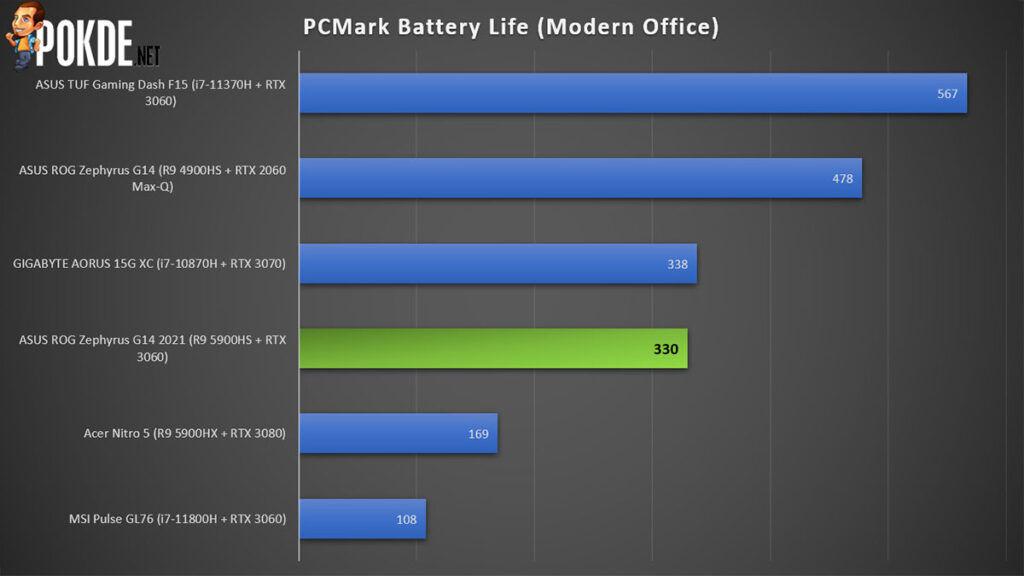 ASUS ROG Zephyrus G14 2021 Review PCMark battery life
