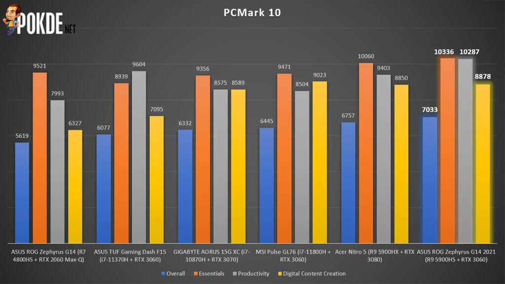 ASUS ROG Zephyrus G14 2021 Review PCMark performance