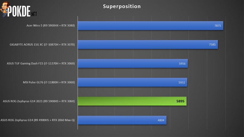 ASUS ROG Zephyrus G14 2021 Review Superposition