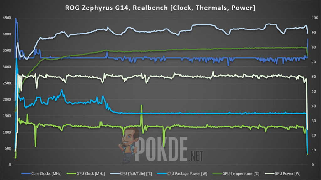 ASUS ROG Zephyrus G14 2021 Review realbench