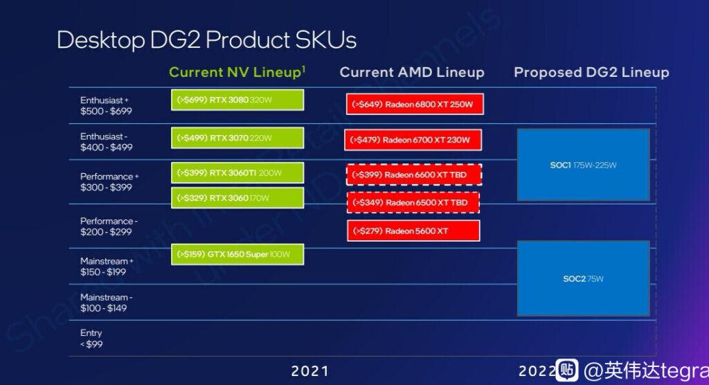 Intel ARC Alchemist Intel DG2 leaked slide