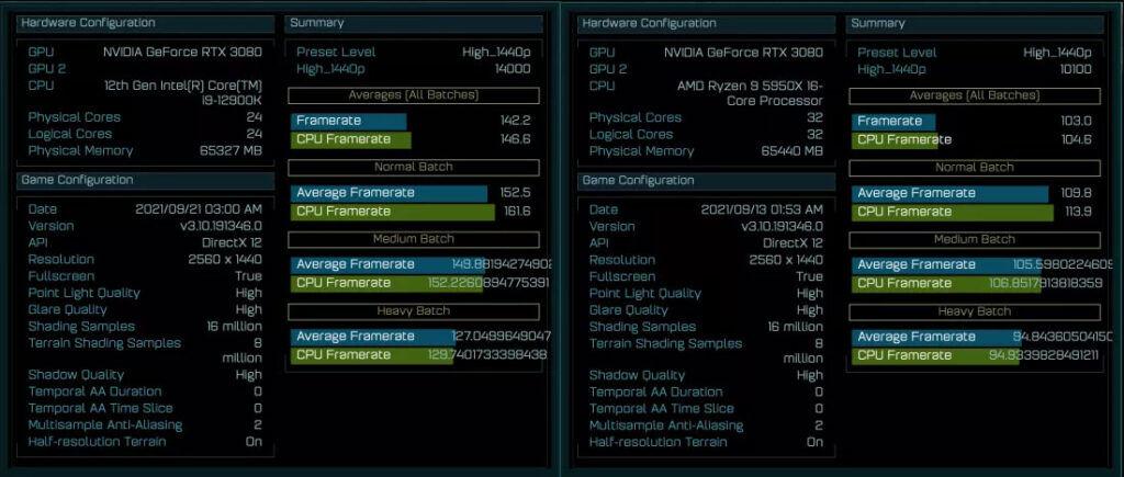 Intel Core i9-12900K vs Ryzen 9 5950X AotS