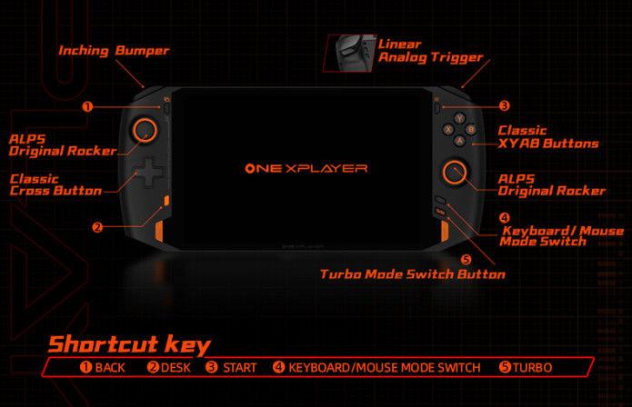 ONEXPLAYER 1S controls