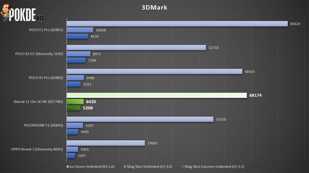 Xiaomi 11 Lite 5G NE review 3DMark