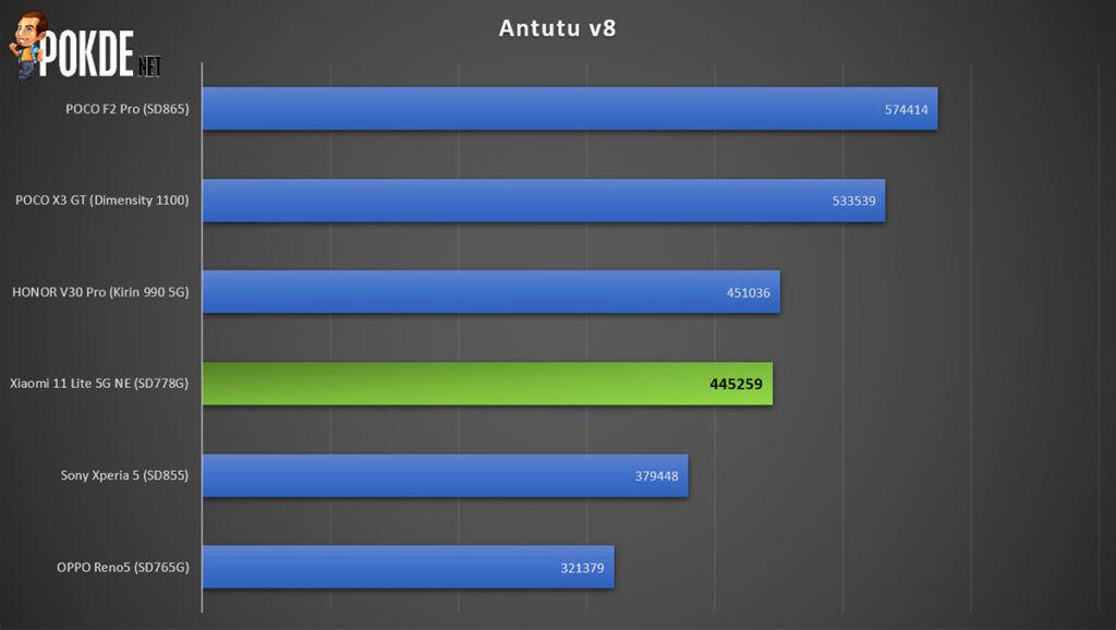 Xiaomi 11 Lite 5G NE review Antutu v8