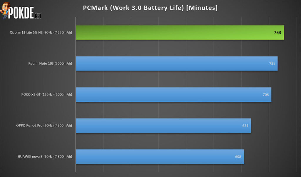 Xiaomi 11 Lite 5G NE review PCMark battery life