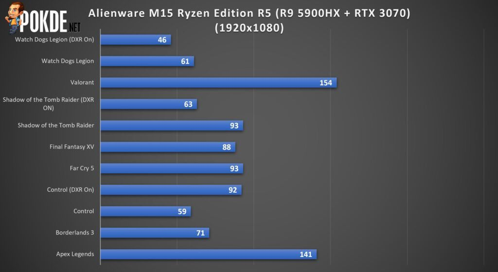 Alienware m15 Ryzen Edition R5 Review