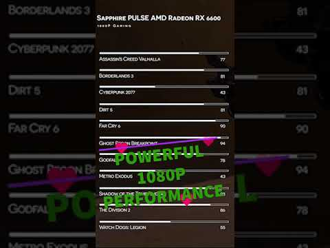 Sapphire Pulse AMD Radeon RX6600 is the new 1080P king? #Shorts 21