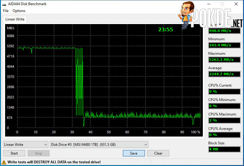 MSI Spatium M480 review AIDA64 stress test