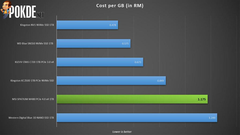 MSI Spatium M480 review cost per gb