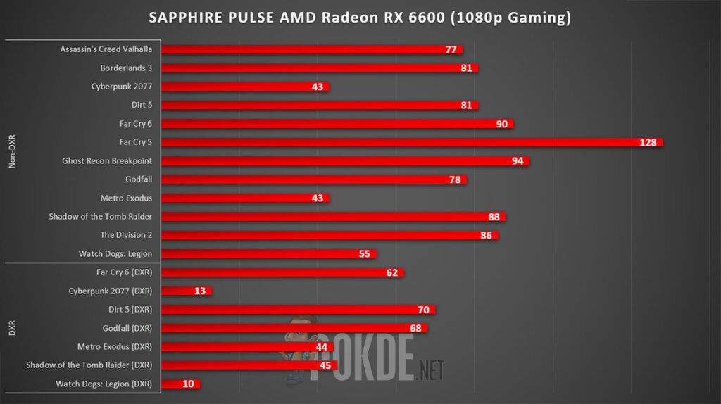 SAPPHIRE PULSE Radeon RX 6600 Review 1080p Gaming