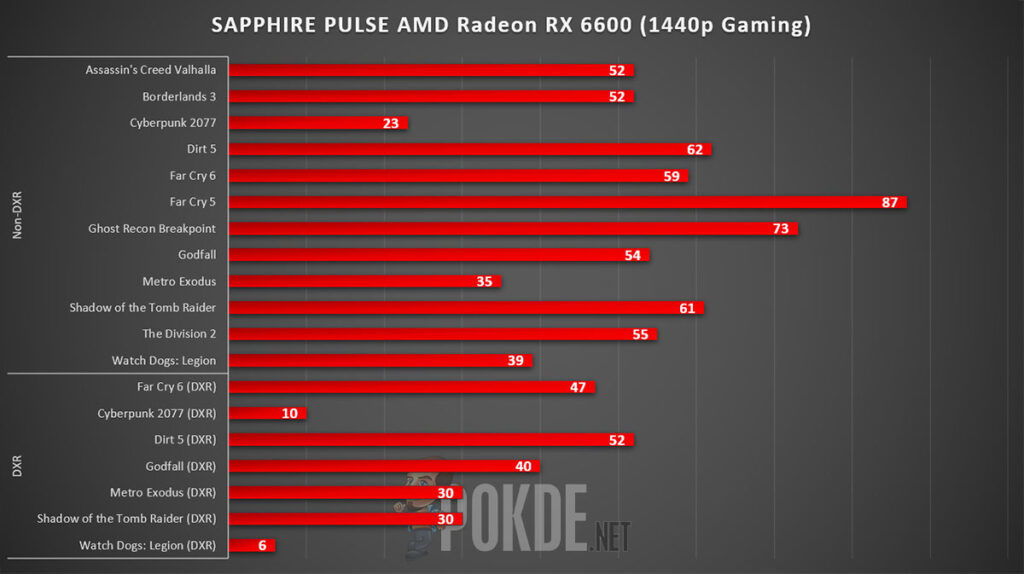 SAPPHIRE PULSE Radeon RX 6600 Review 1440p Gaming