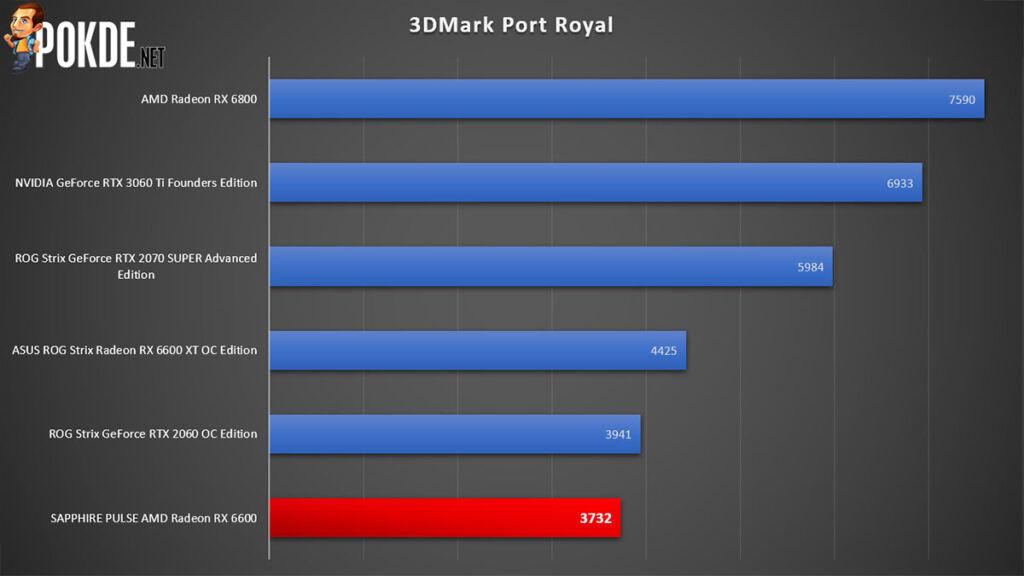 SAPPHIRE PULSE Radeon RX 6600 Review 3DMark Port Royal