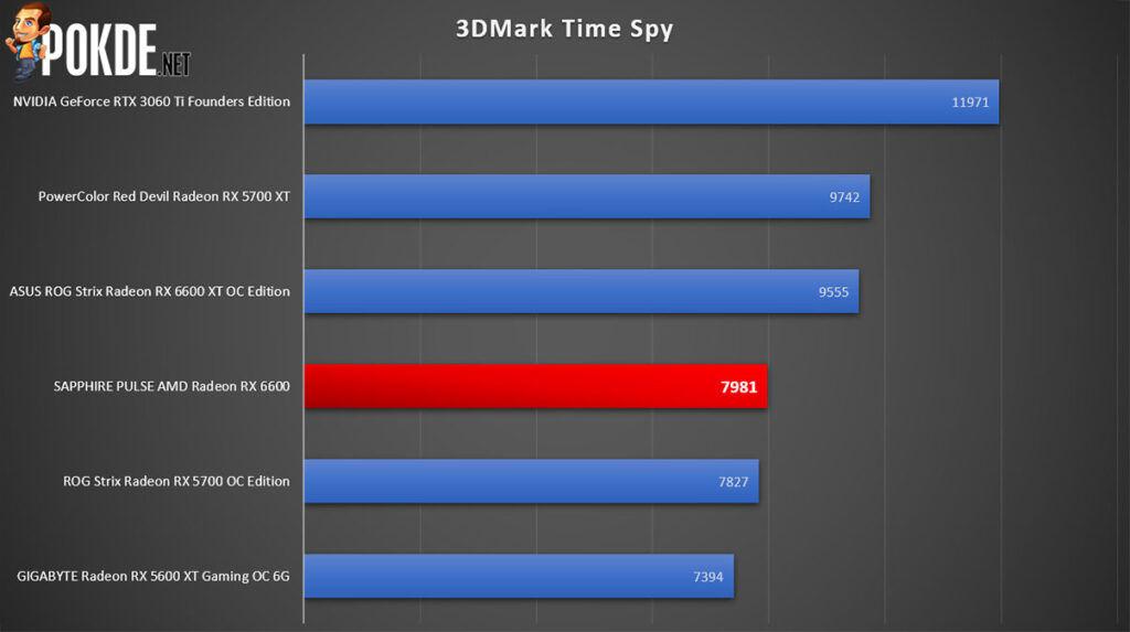 SAPPHIRE PULSE Radeon RX 6600 Review 3DMark Time Spy