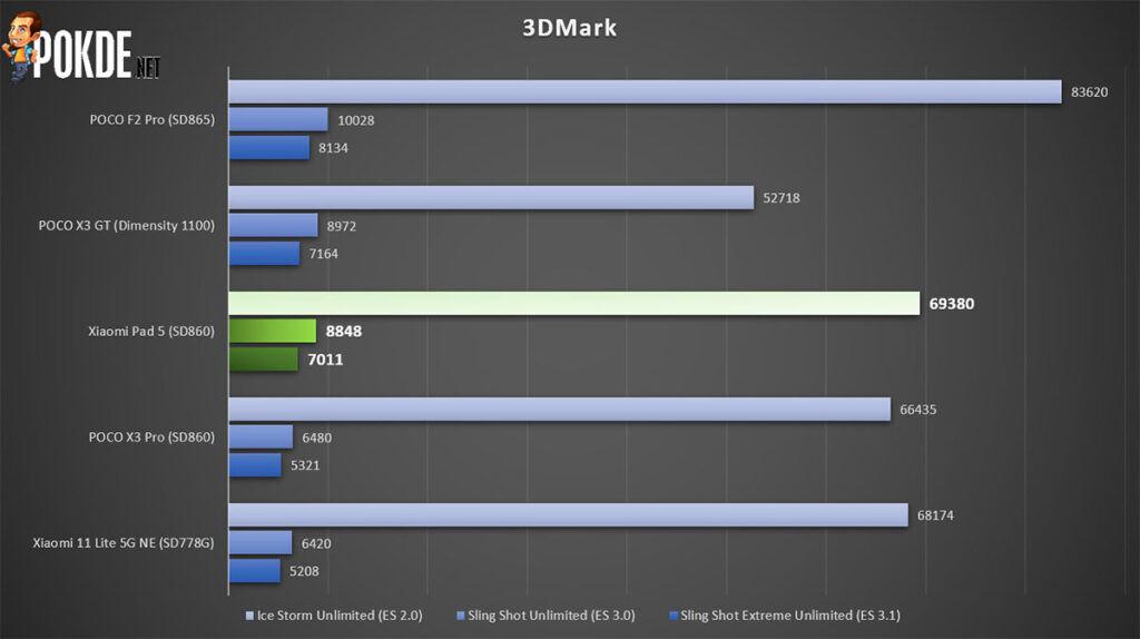 Xiaomi Pad 5 review 3DMark