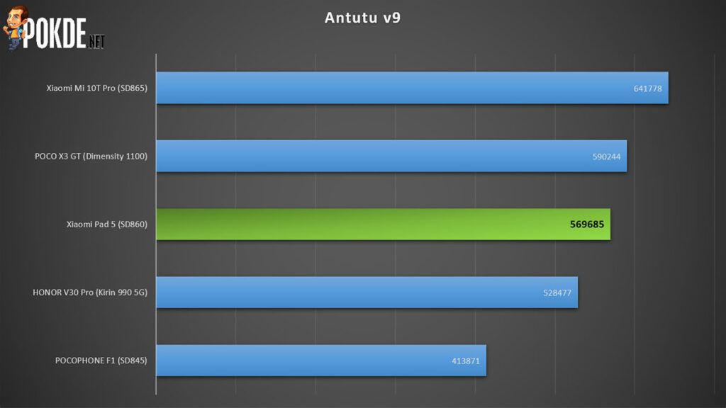 Xiaomi Pad 5 review Antutu