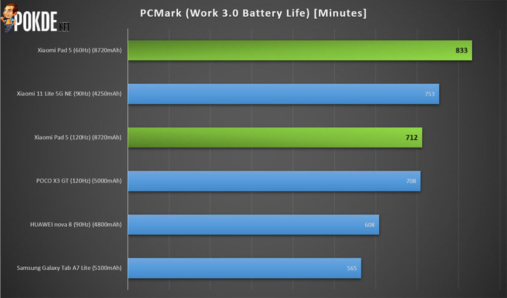 Xiaomi Pad 5 review PCMark battery life