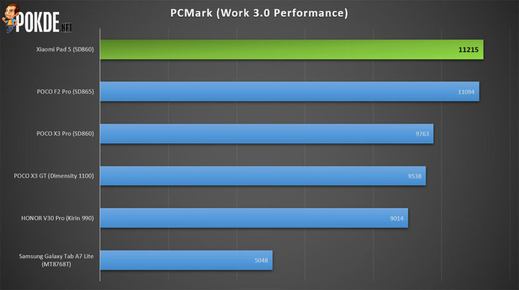 Xiaomi Pad 5 review PCMark performance